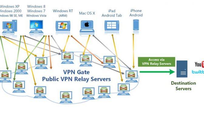 VPN Gate – A Truly Free VPN Service