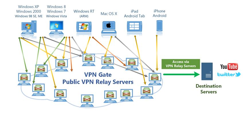 VPN Connection Diagram